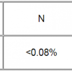آنالیز ترکیب شیمیایی نانو ذرات کاربید بور. آنالیز شیمیایی نانو کاربید بور